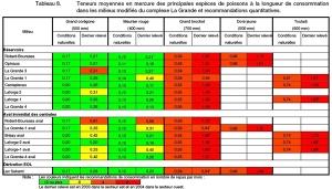 taux de mercure dans les poissons hg réservoir